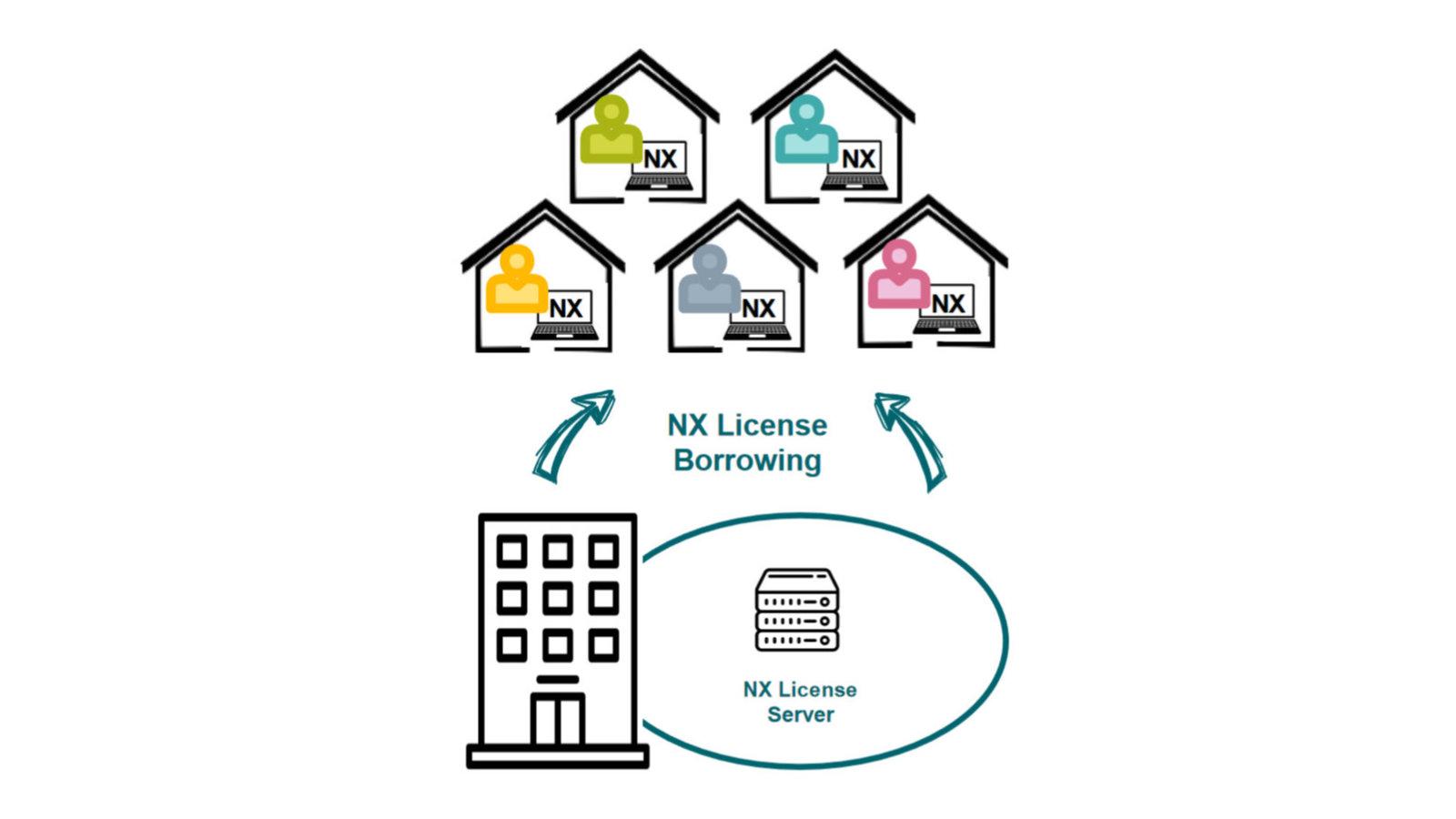 Licencjonowanie oprogramowania NX CAD